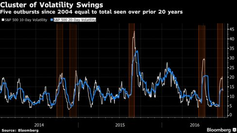 Wall Street rises as tech, discretionary stocks gain