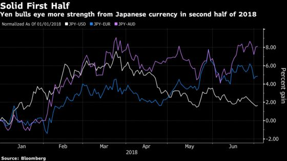 King Dollar Pretender to Currency Crown as Yen Holds Supreme