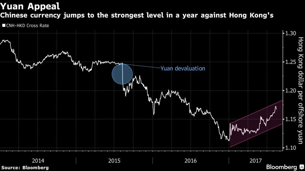 The Yuan Has Climbed More Than 5 Percent Against Hong Kong Dollar In 2017 Following A 13 Slide Over Last Three Years