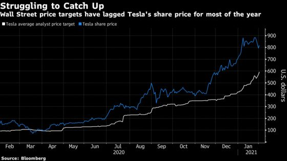 Tesla Gets Lofty $1,200 Price Target as 'Fireworks' Not Over