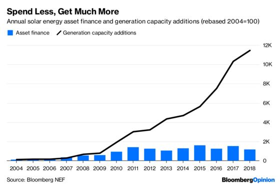 Want More Bang for Your Buck? Go Solar