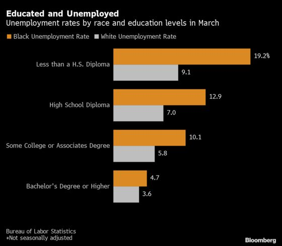 Unemployment Rate for Educated Black Workers Lagged in March
