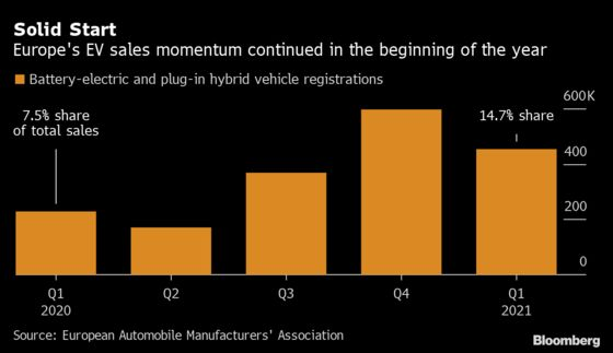 Europe's Electric-Car Share Surge Endures as Market Recovers