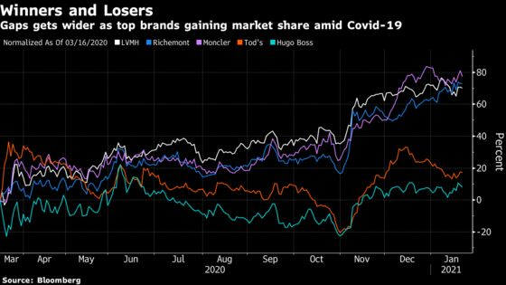 'Unstoppable' Luxury Stocks Remind Some Investors of U.S. Tech
