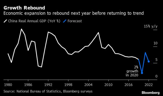 China Eyes Economic Goals for Next Year as Debt Levels Soar