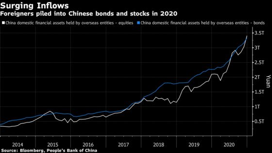 China's Epic Battle With Capital Flows Is More Intense Than Ever
