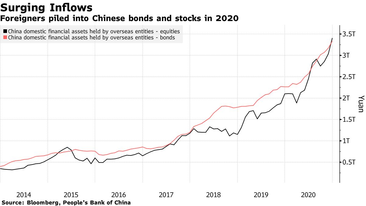 Foreigners piled into Chinese bonds and stocks in 2020