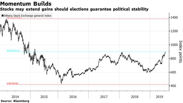 Stocks may extend gains should elections guarantee political stability