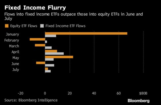 Rotation to Safety Is Key for ETFsAmid Trade Fears