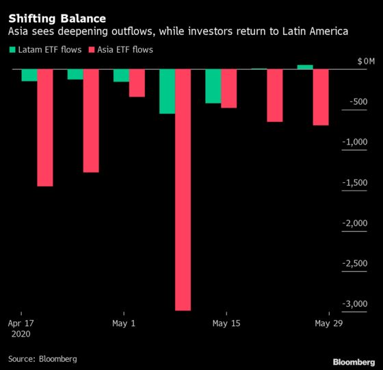 Trade-War Fear Is Causing a Shift in Emerging-Market Flows