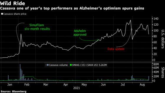 Cassava Plunges After Alzheimer's Data Draws Scrutiny, Shorts