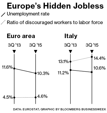 More than 11 million Europeans are without jobs and have given up trying to find any. It's worst in Italy, where 4.5 million have left the workforce.