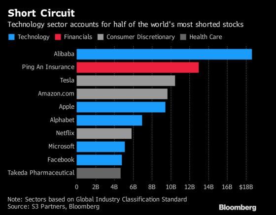 Short Bets on World's Biggest Tech Stocks Surge to $37 Billion
