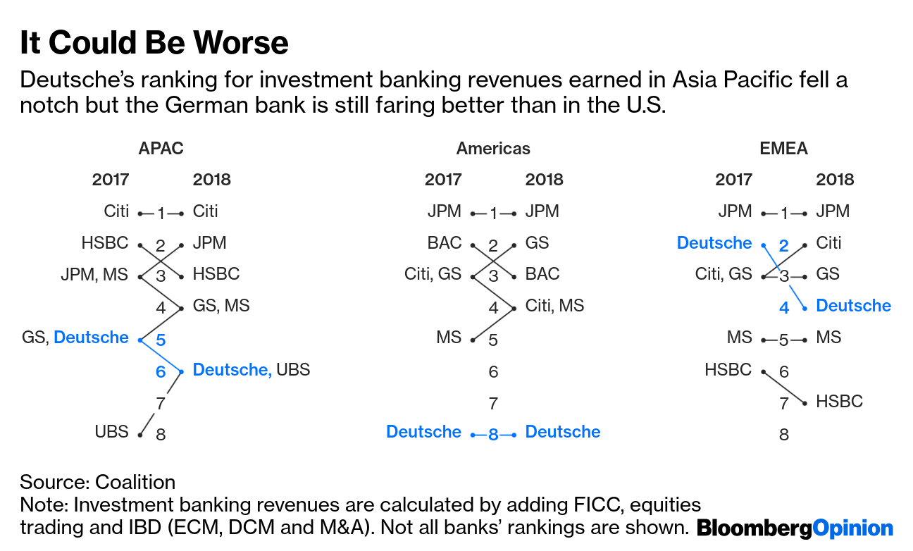 Deutsche Bank's Asia Unit May Face Cuts If Merger Goes Ahead