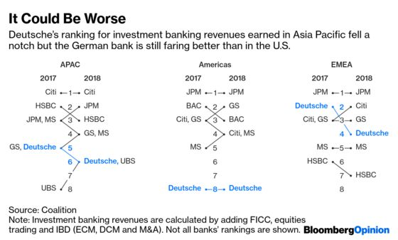 Deutsche Bank's Merger Knife Won't Spare Asia