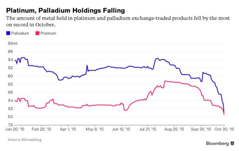 The amount of metal held in platinum and palladium  exchange-traded products fell by the most on record in October.