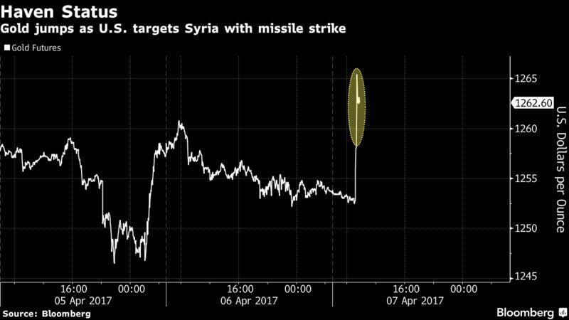Золото растет на фоне спроса на безопасность после ракетного удара США по Сирии