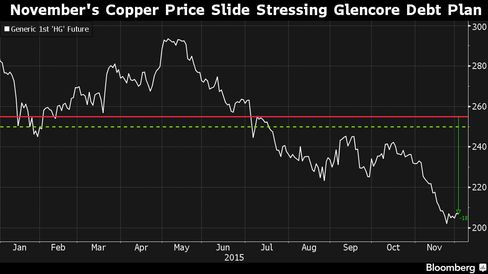 S&P's copper price assumption (red) is $2.55 a pound for 2015 while Moody's (green) is $2.50 a pound.
