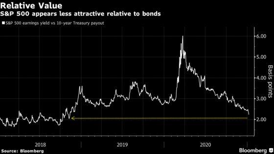 Stock Bull Case Based on Bond Yields Finally Starting to Weaken
