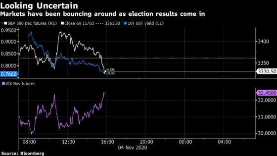 Two Bad Election Scenarios Come Back to Haunt Global Markets