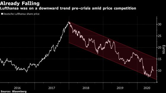 European Travel Stocks' Long Road Back: Five Things to Watch