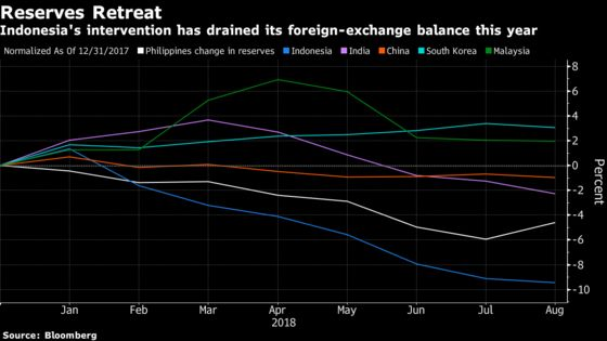 Asia's Biggest Drop in Reserves Is in Indonesia as Rupiah Slides