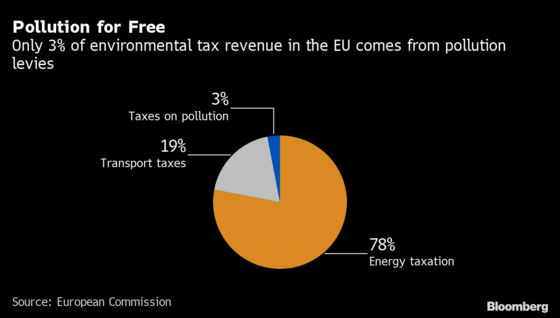 Europe to Clamp Down on Air and Water Pollution Under Green Deal