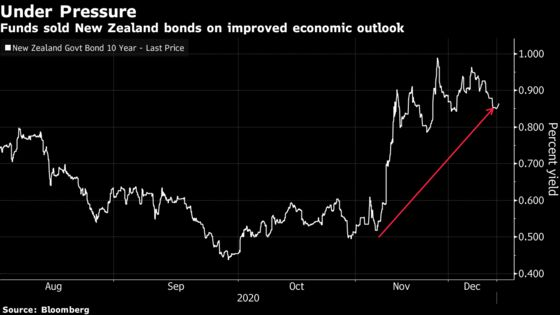Bets on World of Negative Interest Rates End With Capitulation
