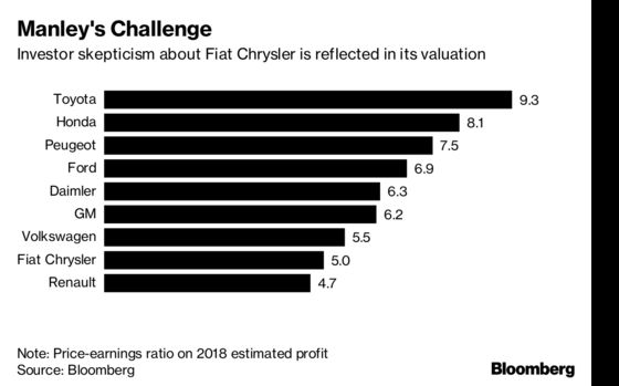Fiat Chrysler Europe Chief to Step Down After New CEO Chosen