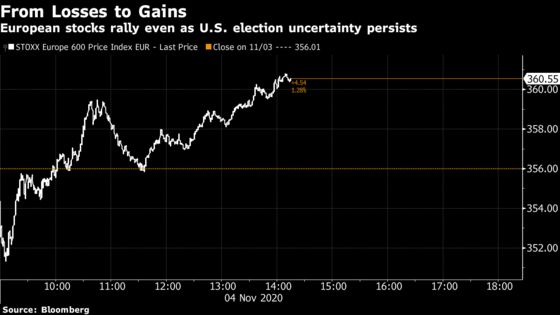 European Stocks Rally as Investors Await U.S. Election Results