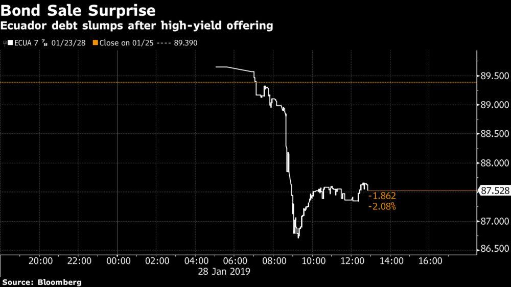 Surprise Debt Sale Sinks Ecuador Bonds After IMF Meeting