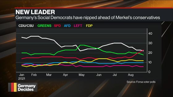 Merkel Bloc Will Undershoot Election Goals, Key Leader Warns