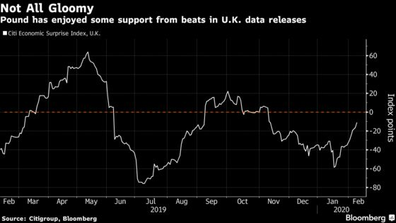 Pound Needs More Than Dated Data to Change Its Negative Bias