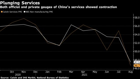 China's Services Activity Contracts Sharply After Delta Outbreak