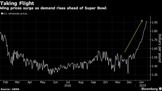 Chicken Wing Prices Catch Fire Before Super Bowl