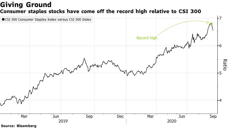Consumer staples stocks have come off the record high relative to CSI 300