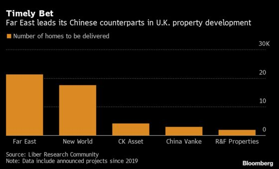 Hong Kong Exodus to U.K. Could Be Boon for Developer Far East