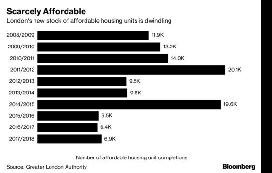 Will London Ever Get Affordable Housing?