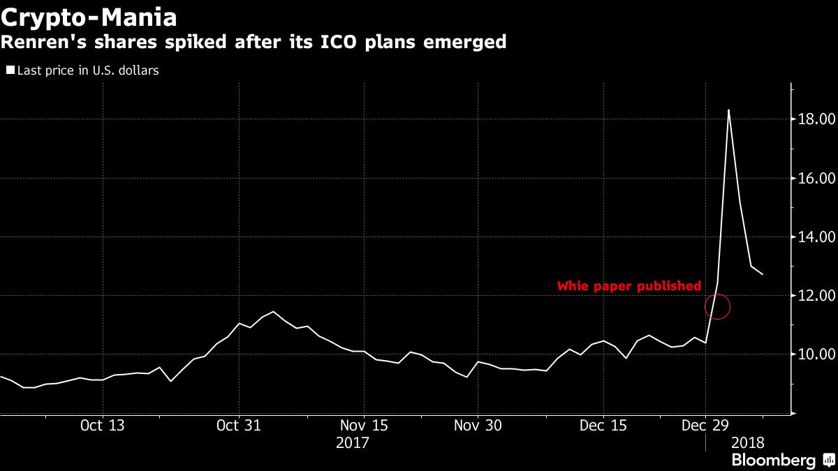 Renren to Scrap ICO After Talks With China Regulators, Sources Say
