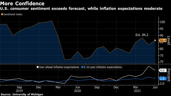 U.S. Consumer Sentiment Rises, Inflation Outlook Moderates