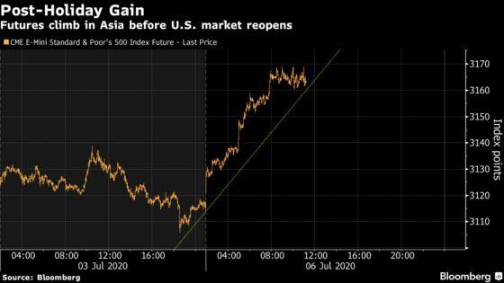 U.S. Stock Futures Gain as Market Weighs Virus Cases, Economy