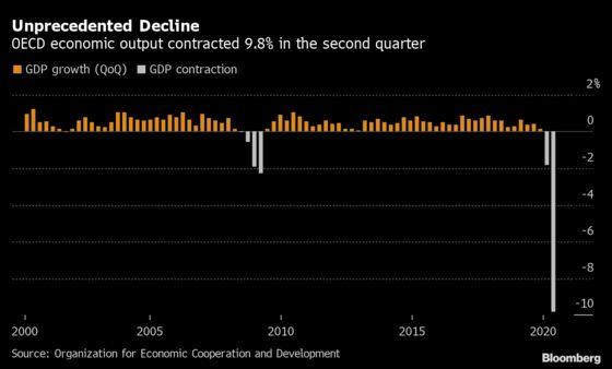 World's Major Economies Suffer Record 10% Lockdown Slump