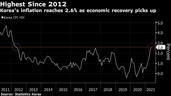 Bank of Korea Moves to Dispel Concerns on 9-Year High Inflation