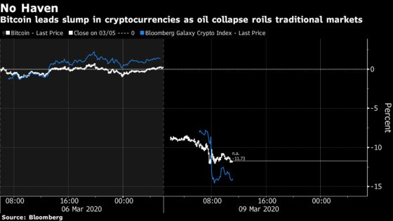 oil price on cryptocurrency