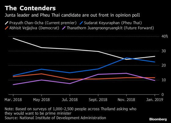Key Thai Political Parties Select Prime Minister Candidates