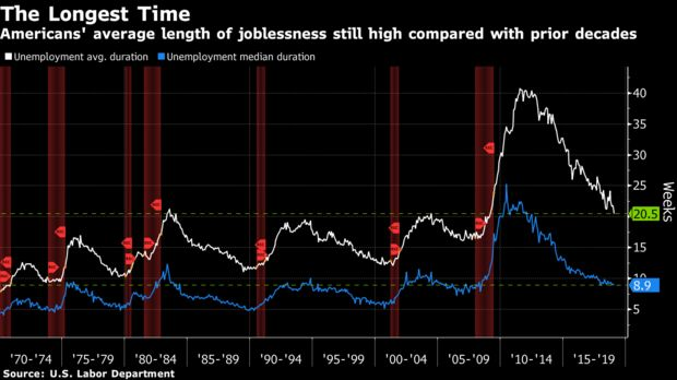 Americans' average length of joblessness still high compared with prior decades