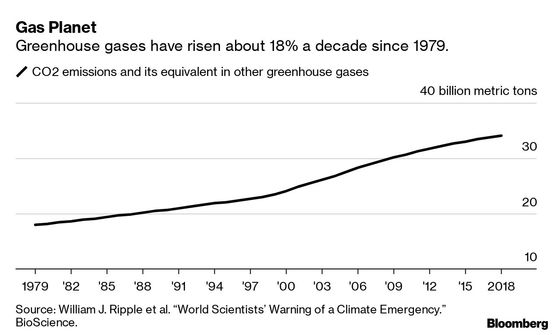 Earth Needs Fewer People to Beat the Climate Crisis, Scientists Say