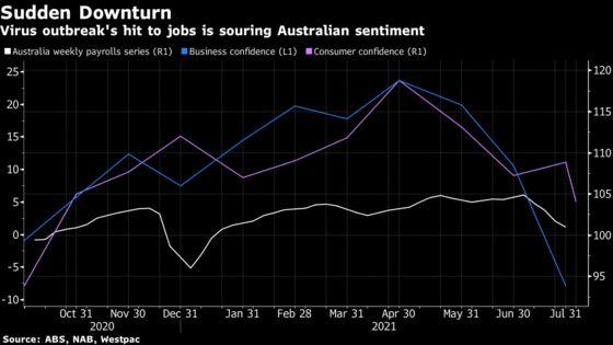 Australia Economy Could Slide Back Into Recession, Citi, AMP Say