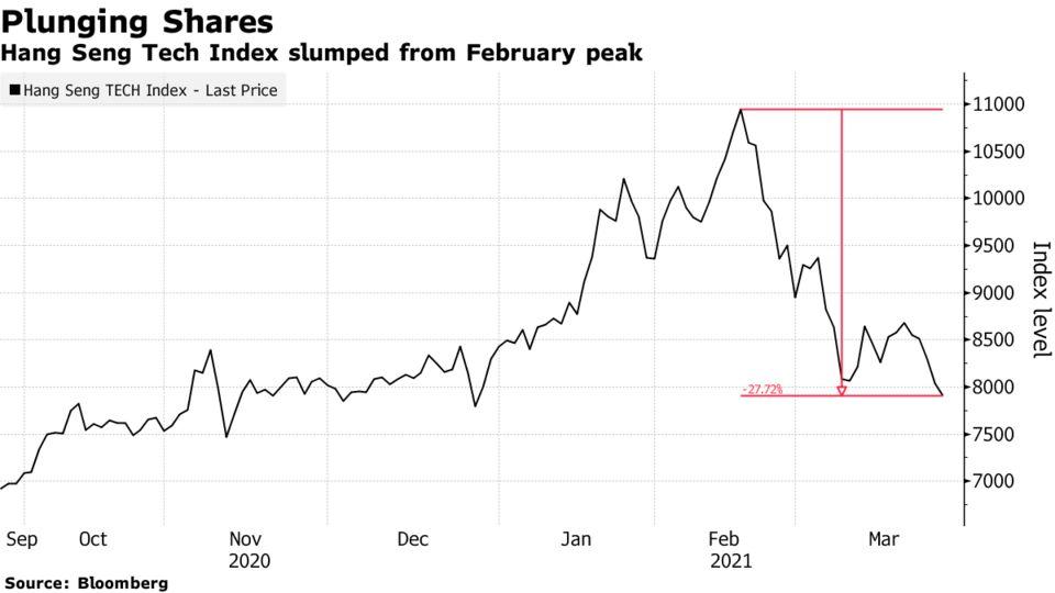 Hang Seng Tech Index slumped from February peak