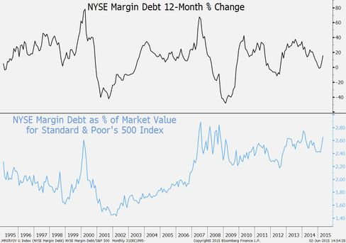 NYSE margin debt comparisons